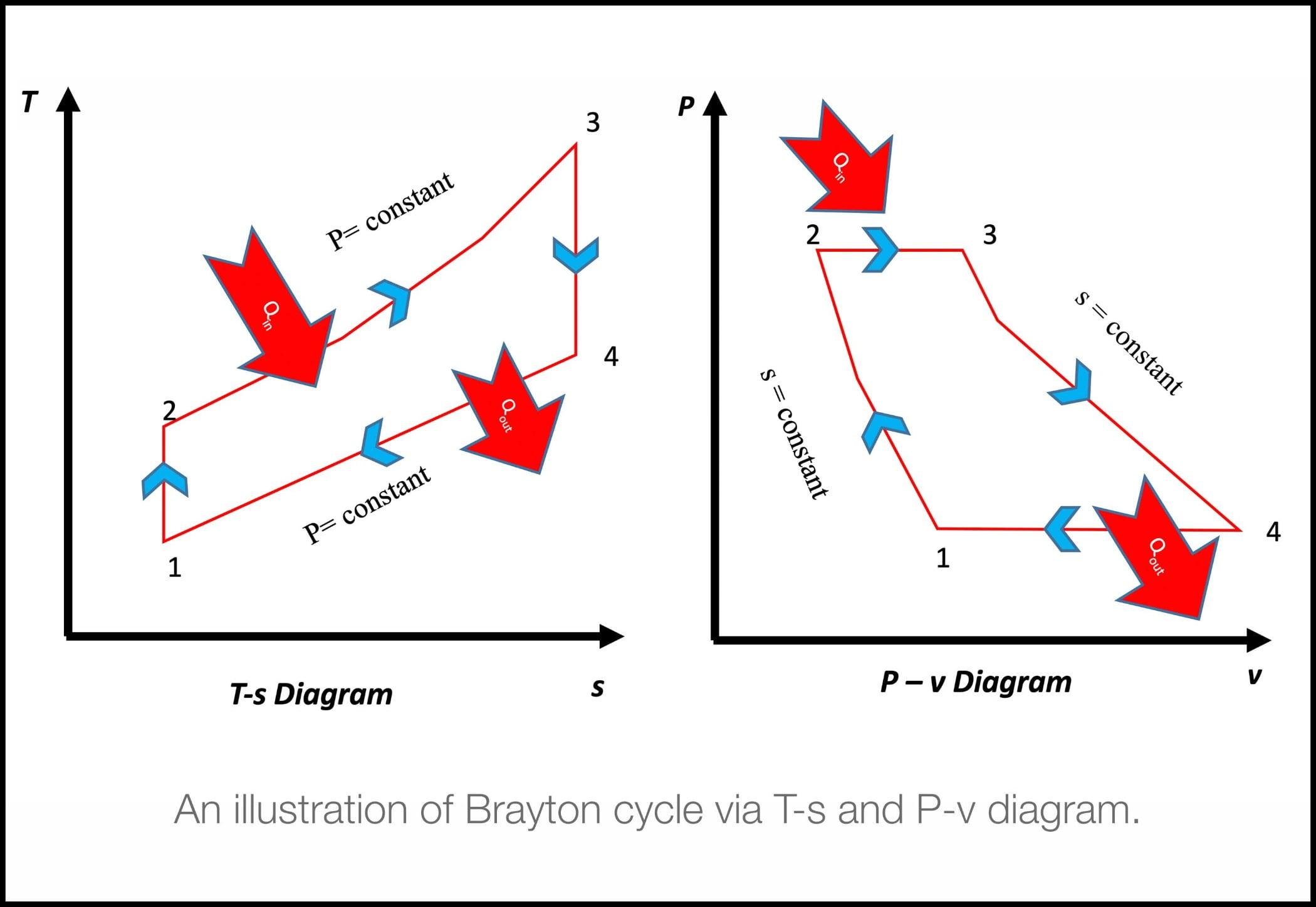 Plot, Diagram, Red, Blue, Line, Text