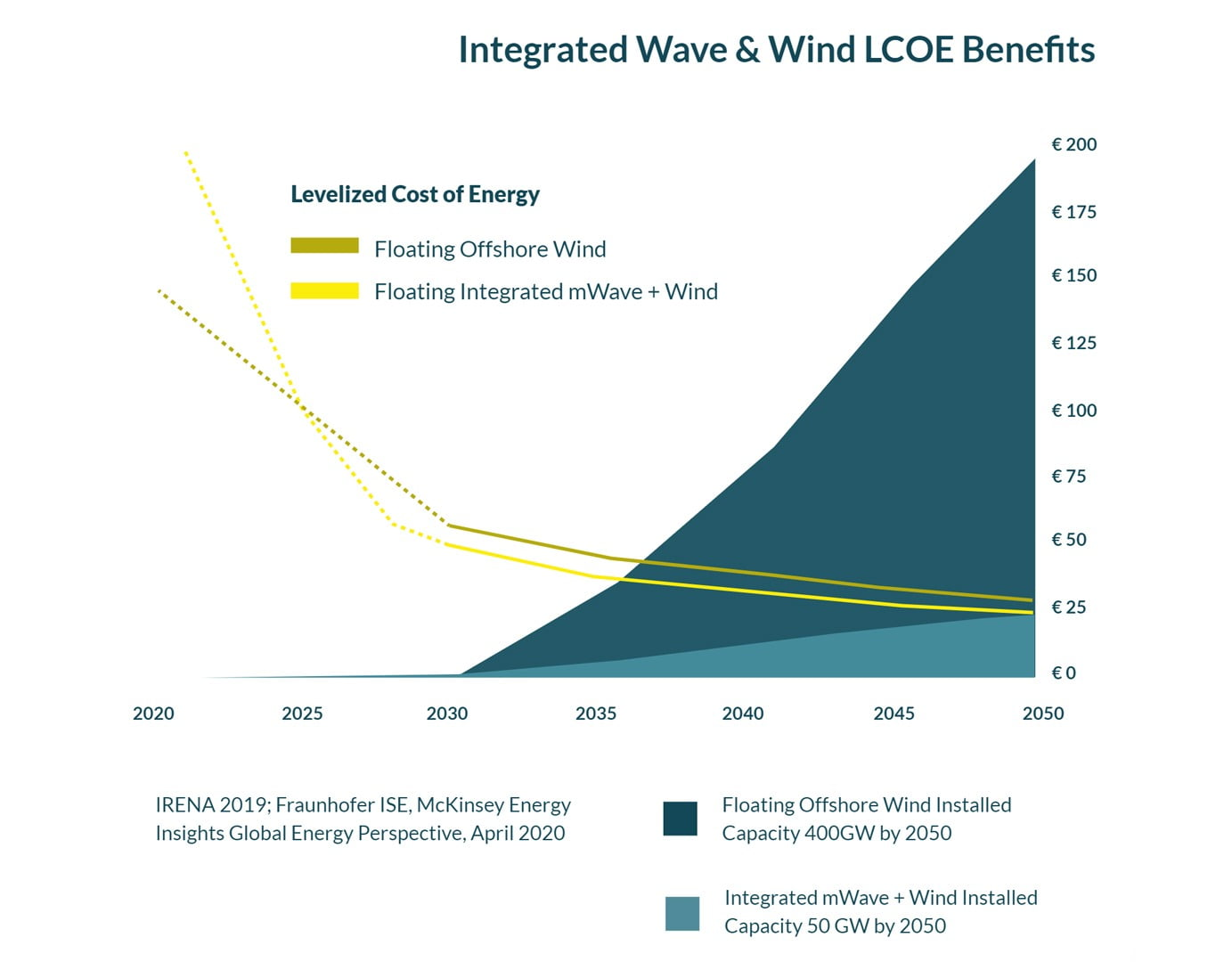 Graph,  future, mwave, wind, wave, lcoe, benefits, cost, InSPIRE